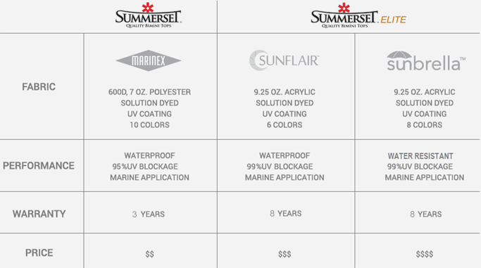 Sunbrella Fabric Comparison